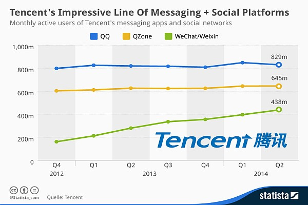 QQ Mobile Instant Messaging Service Grows Exponentially